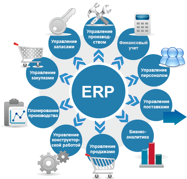 business research erp system Erp stands for enterprise resource planning erp is a type of software that connects day-to-day business processes, including: inventory and order management, supply chain, accounting, human resources, procurement, and customer relationship management.